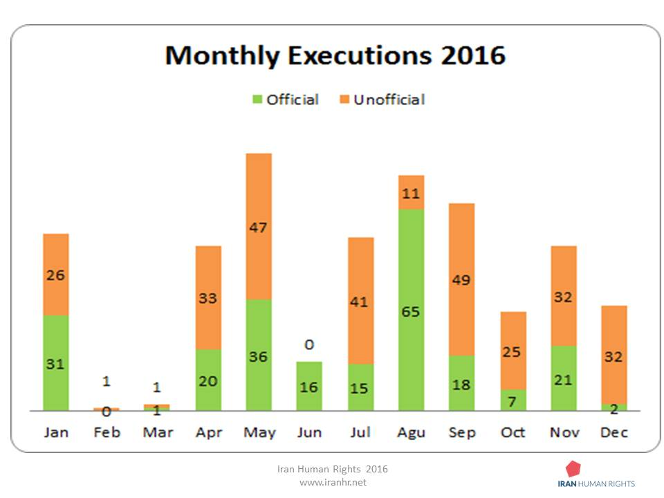 Monthly executions in 2016