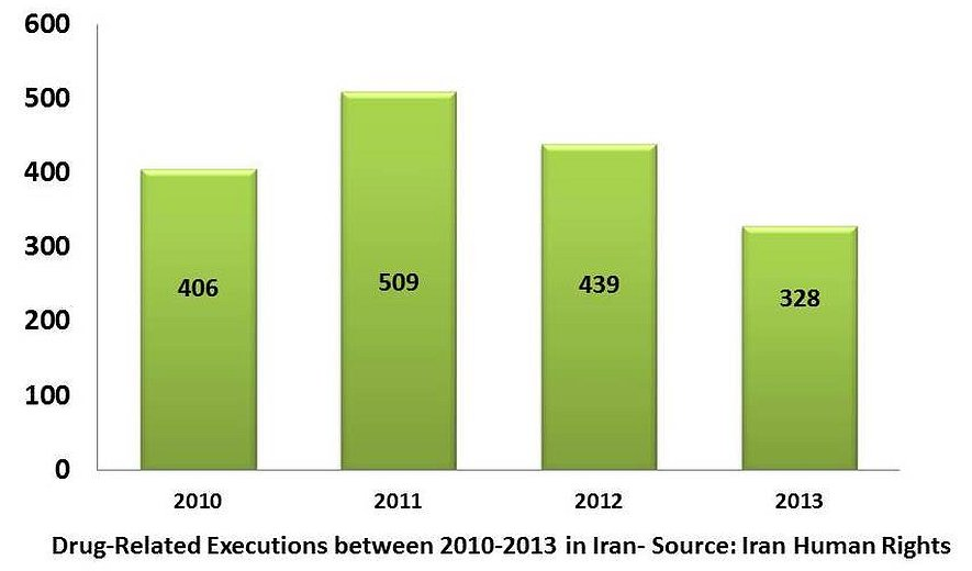 Despite 328 Executions for Drug-Related Charges in 2013, UNODC Praises Iran's Drug Fight